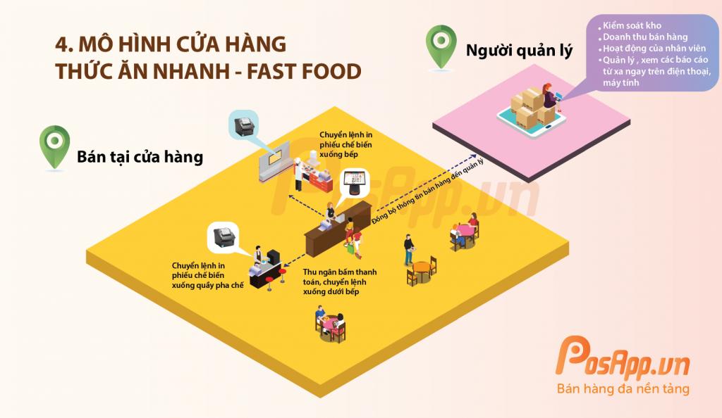 cửa hàng fastfood