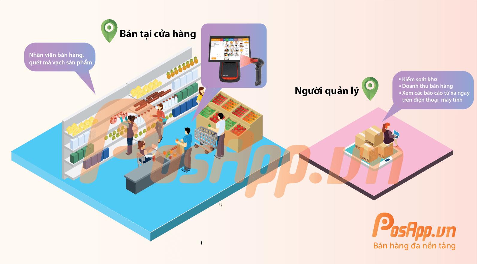 mô hình cửa hàng siêu thị