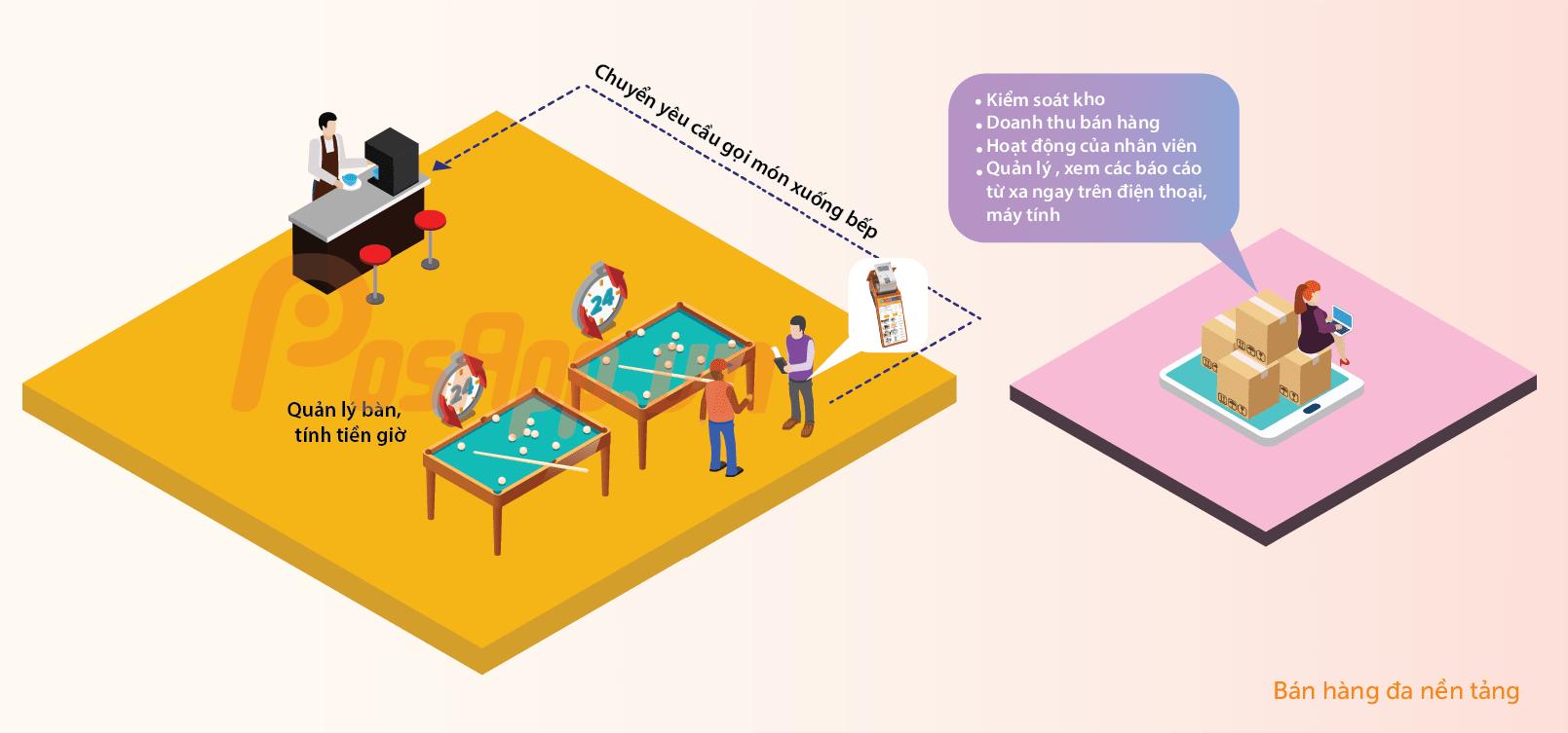 mô hình quán bida