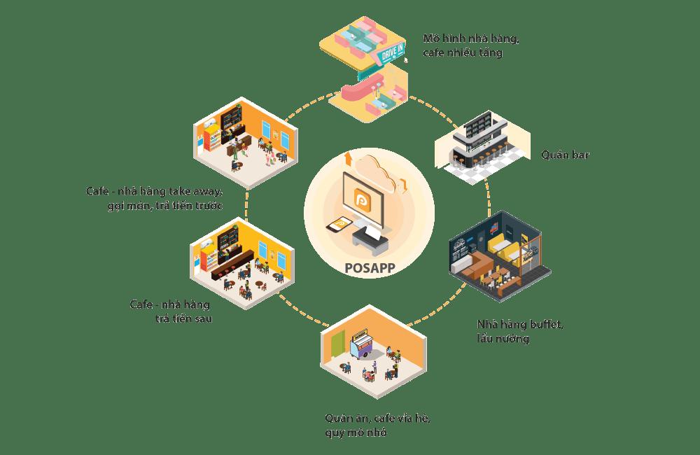 các mô hình nhà hàng - cafe