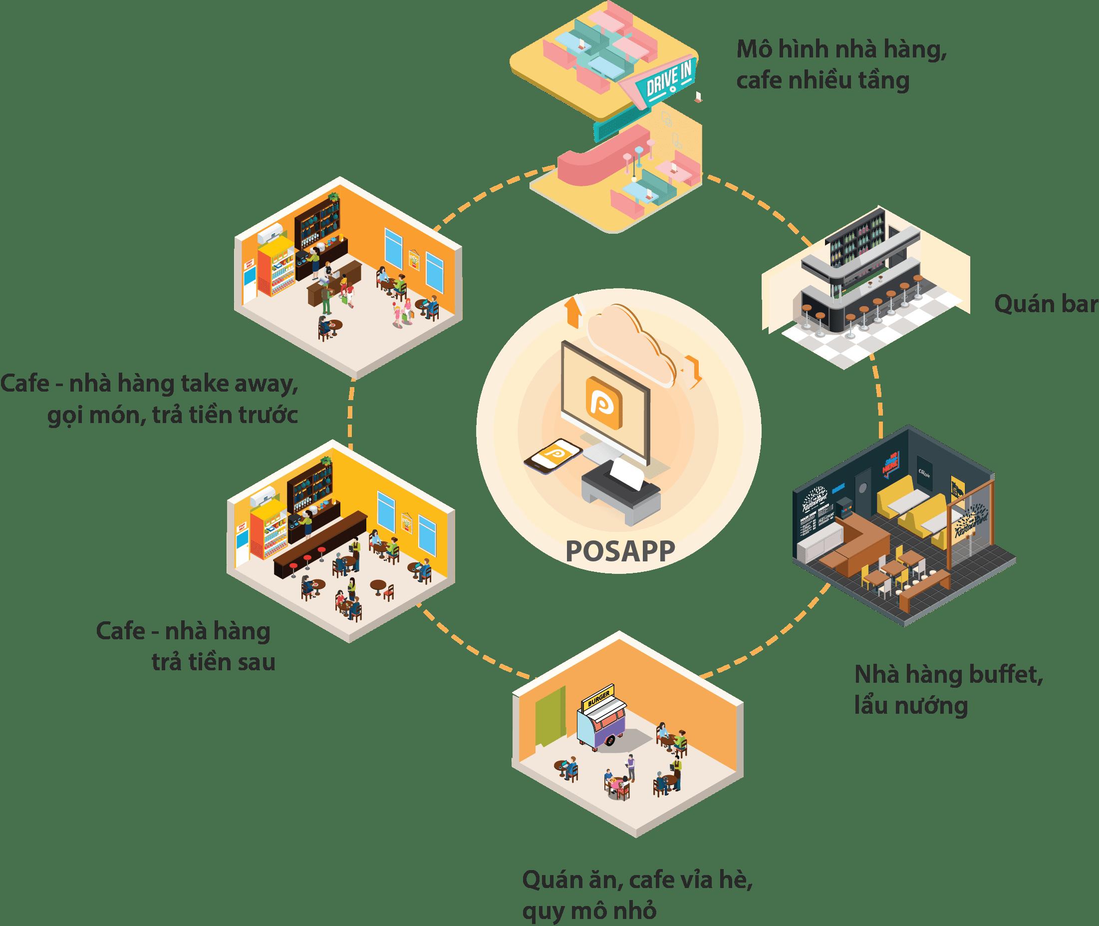 mô hình quán cafe