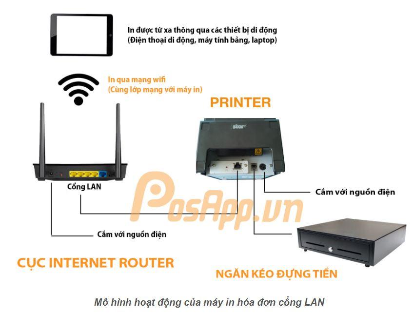 mô hình hoặt động của máy in hóa đơn cổng LAN