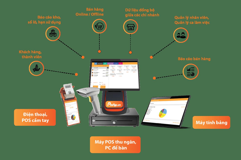 Phần mềm quản lý nhà thuốc posapp.vn