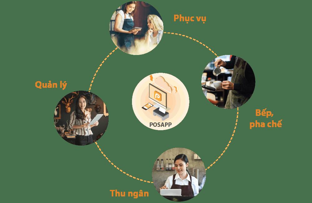 phần mềm quản lý tiệm bánh