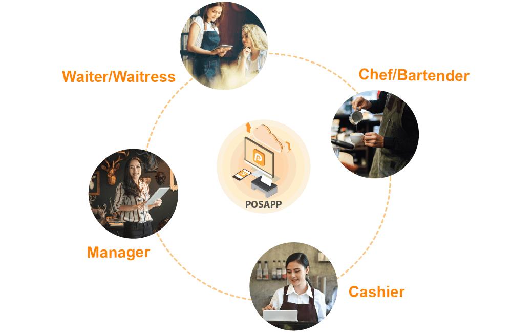 restaurant sales process