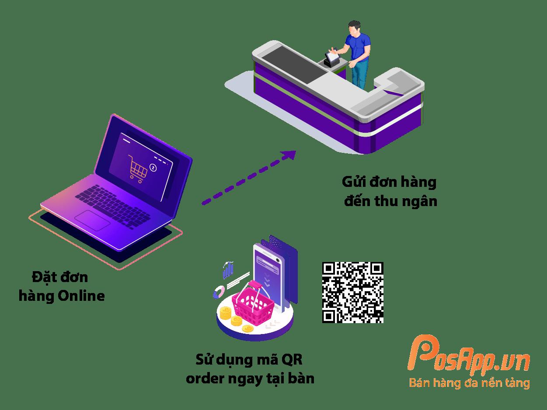 phần mềm đặt món online