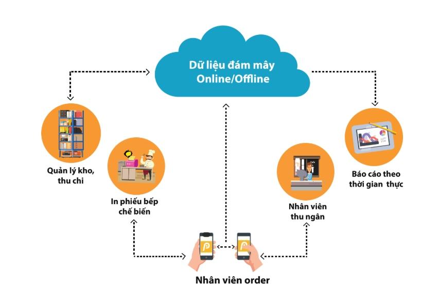 công nghệ cloud