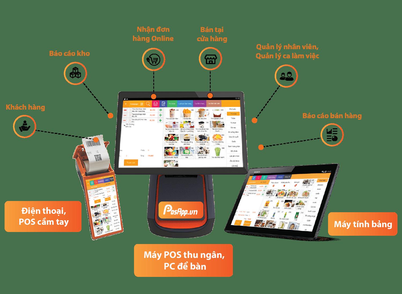 Phần mềm quản lý bán hàng đa nền tảng PosApp