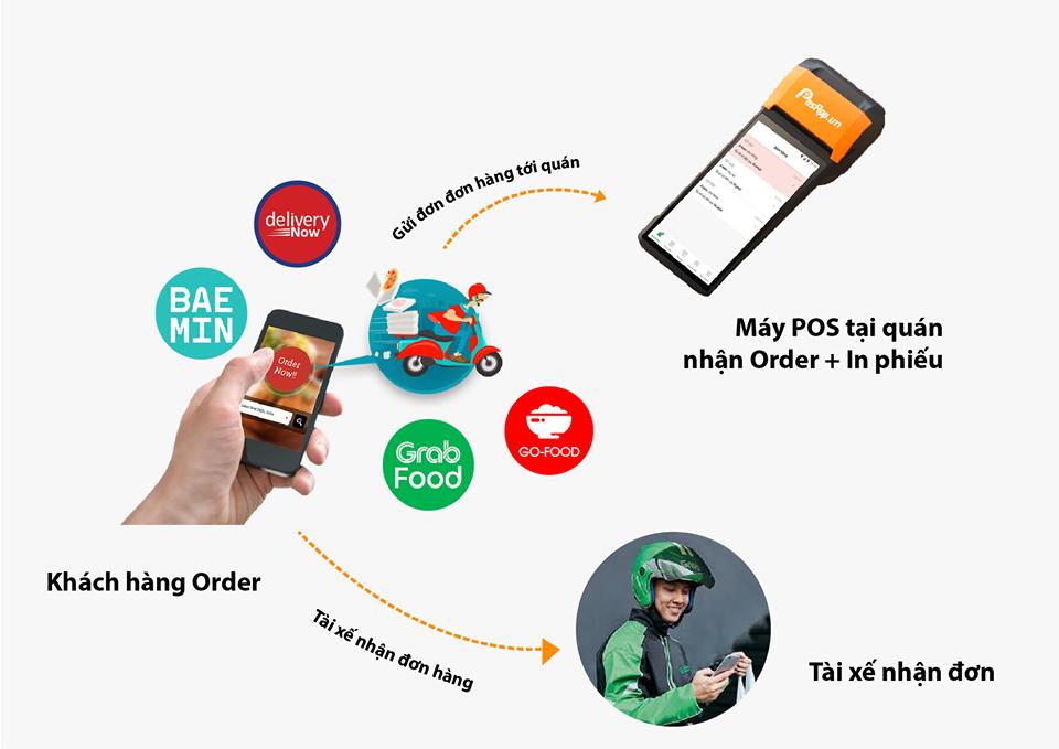 máy pos nhận order grabfood, gofood, baemin