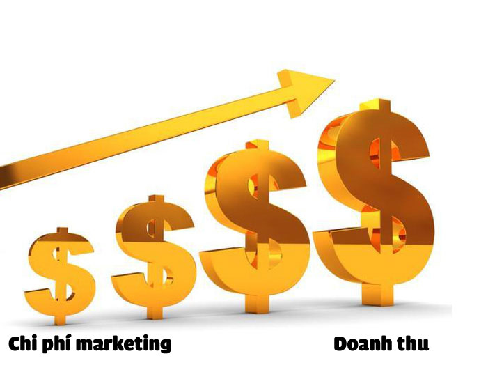 chi phí marketing