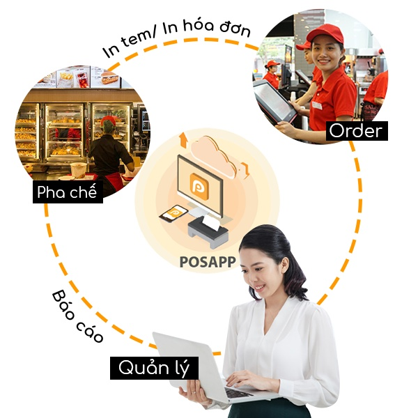 quy trình bán hàng cửa hàng thức ăn nhanh