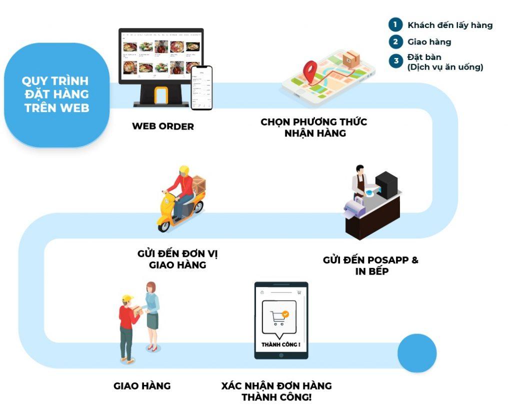 quy trình đặt hàng online